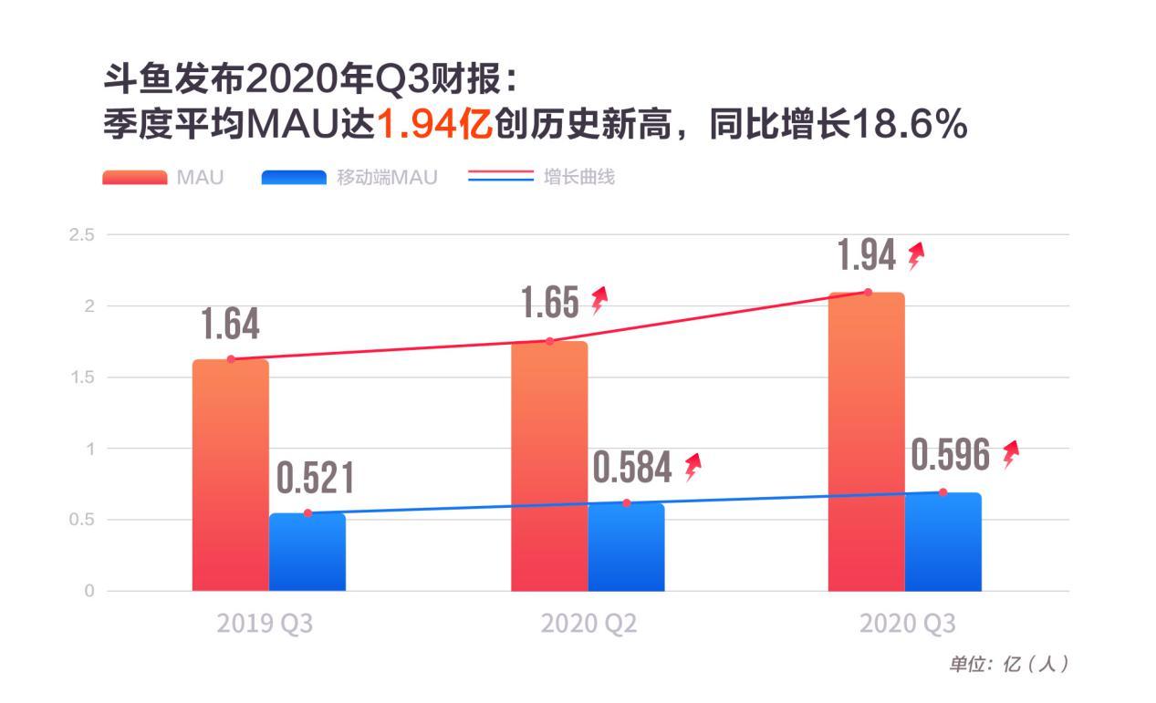 斗鱼三季度营收25.5亿,MAU创新高达1.94亿 斗鱼营收类活动